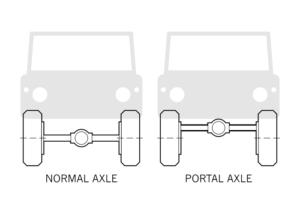 Mercedes Classe E con ponti a portale? È arrivata la All-Terrain 4x4²